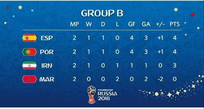 Russia 2018: The mathematics of Group B, Read the permutations
